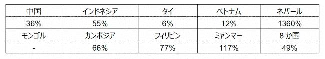 日本語への関心度統計